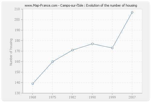 Camps-sur-l'Isle : Evolution of the number of housing