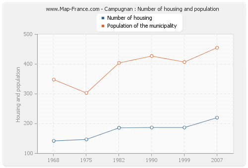 Campugnan : Number of housing and population