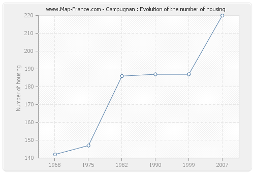 Campugnan : Evolution of the number of housing