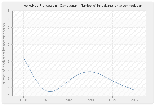 Campugnan : Number of inhabitants by accommodation