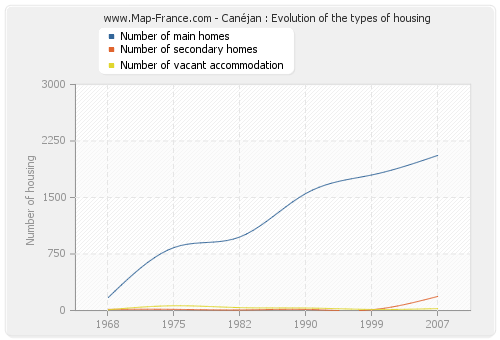 Canéjan : Evolution of the types of housing