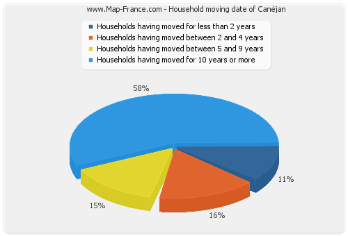 Household moving date of Canéjan