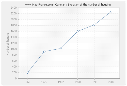 Canéjan : Evolution of the number of housing