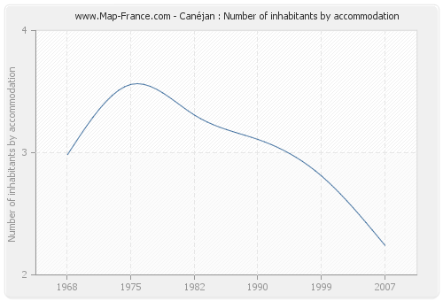 Canéjan : Number of inhabitants by accommodation