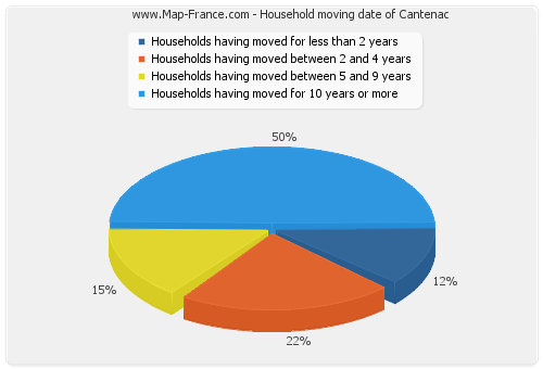 Household moving date of Cantenac