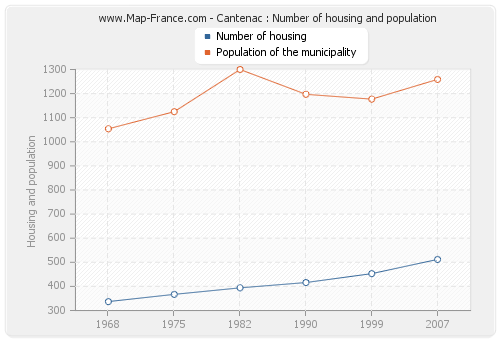 Cantenac : Number of housing and population