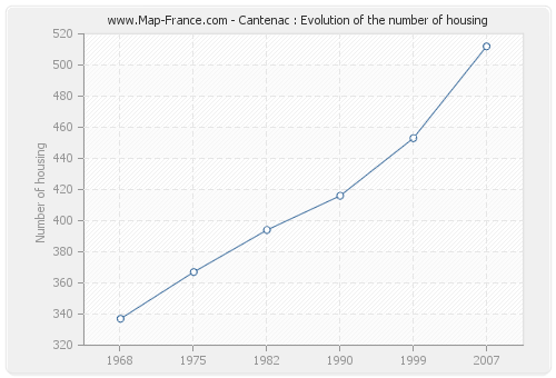 Cantenac : Evolution of the number of housing