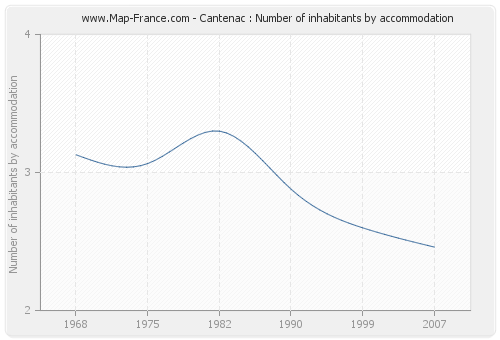 Cantenac : Number of inhabitants by accommodation