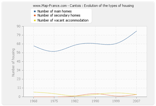 Cantois : Evolution of the types of housing