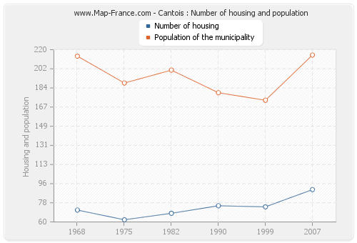 Cantois : Number of housing and population
