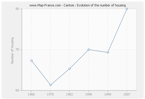 Cantois : Evolution of the number of housing