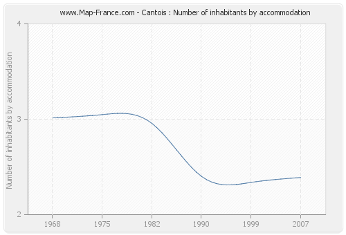 Cantois : Number of inhabitants by accommodation