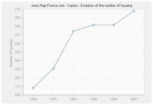 Capian : Evolution of the number of housing