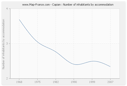 Capian : Number of inhabitants by accommodation