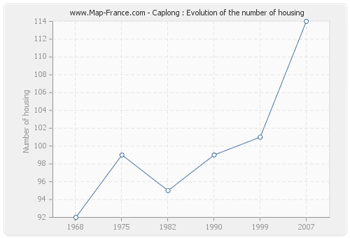 Caplong : Evolution of the number of housing