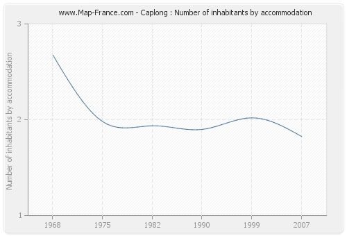 Caplong : Number of inhabitants by accommodation