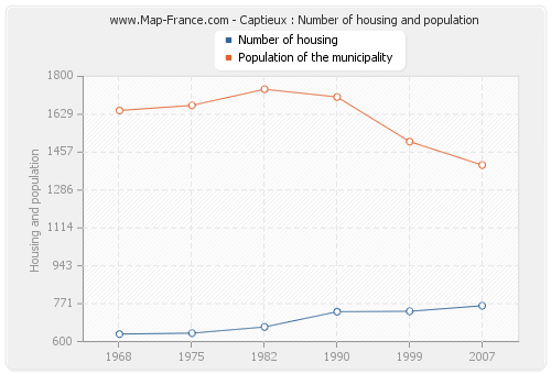 Captieux : Number of housing and population