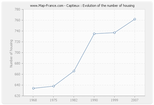 Captieux : Evolution of the number of housing
