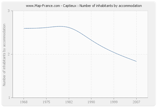 Captieux : Number of inhabitants by accommodation
