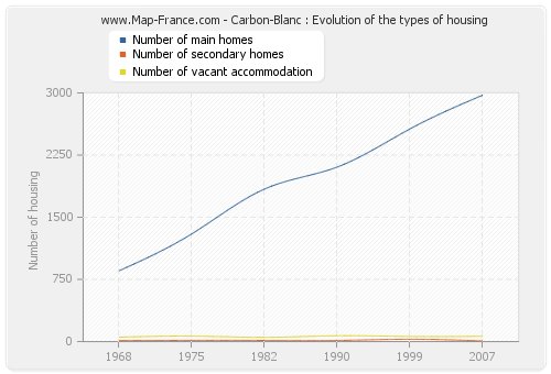 Carbon-Blanc : Evolution of the types of housing