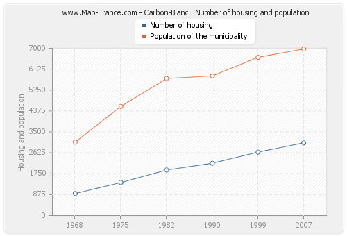 Carbon-Blanc : Number of housing and population