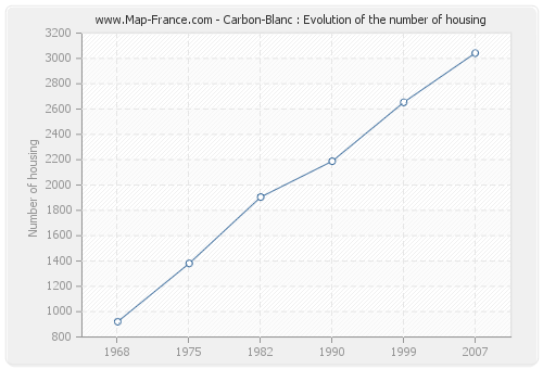 Carbon-Blanc : Evolution of the number of housing