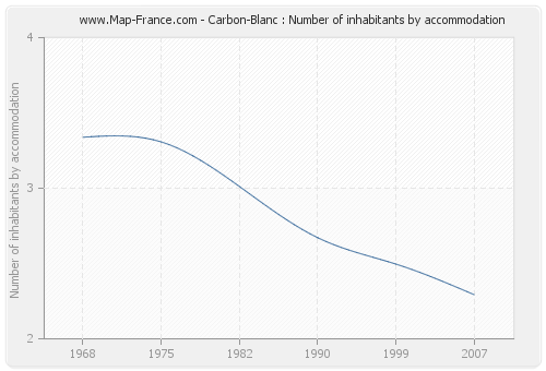 Carbon-Blanc : Number of inhabitants by accommodation