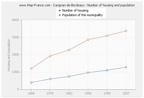 Carignan-de-Bordeaux : Number of housing and population