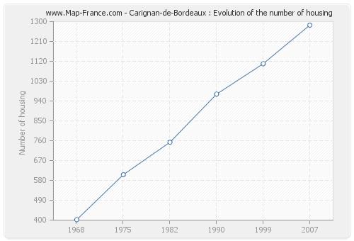 Carignan-de-Bordeaux : Evolution of the number of housing