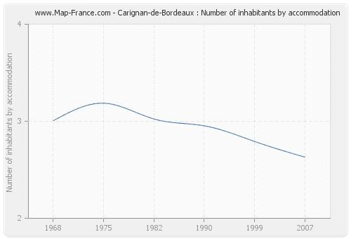 Carignan-de-Bordeaux : Number of inhabitants by accommodation