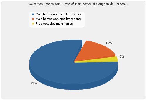 Type of main homes of Carignan-de-Bordeaux