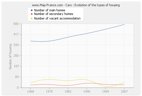 Cars : Evolution of the types of housing