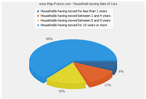 Household moving date of Cars