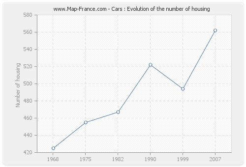 Cars : Evolution of the number of housing