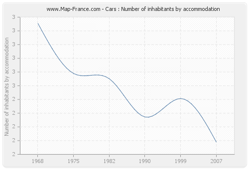 Cars : Number of inhabitants by accommodation