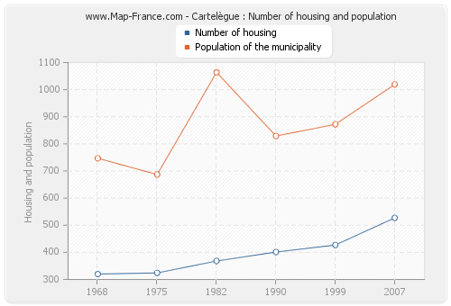 Cartelègue : Number of housing and population