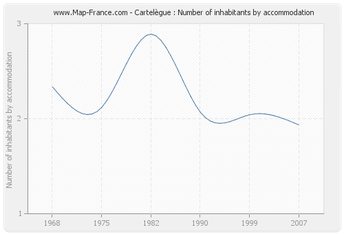 Cartelègue : Number of inhabitants by accommodation