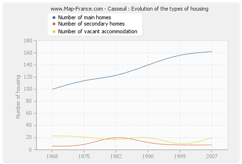 Casseuil : Evolution of the types of housing