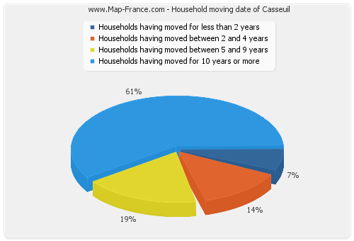 Household moving date of Casseuil