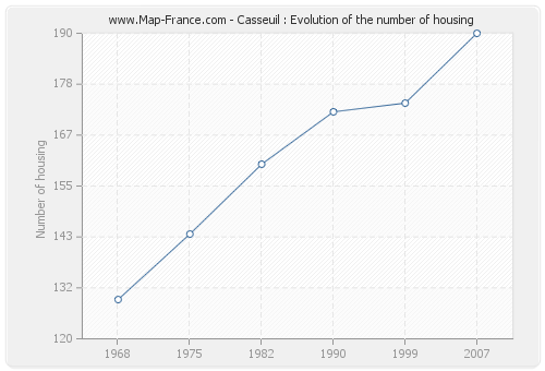 Casseuil : Evolution of the number of housing