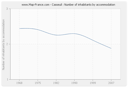 Casseuil : Number of inhabitants by accommodation