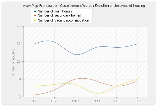 Castelmoron-d'Albret : Evolution of the types of housing