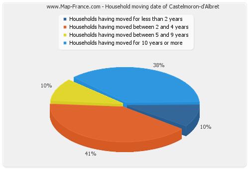 Household moving date of Castelmoron-d'Albret