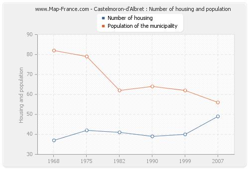 Castelmoron-d'Albret : Number of housing and population