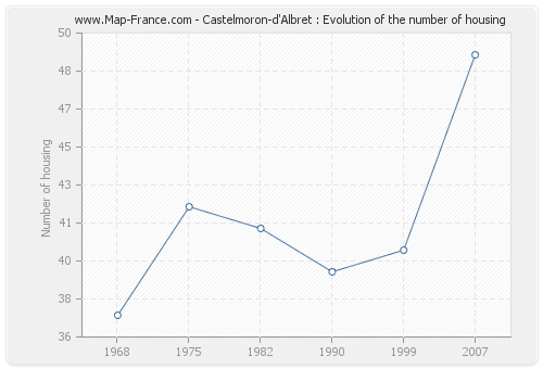 Castelmoron-d'Albret : Evolution of the number of housing