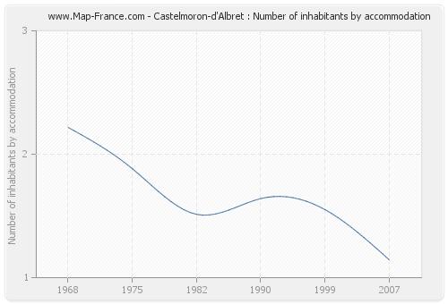 Castelmoron-d'Albret : Number of inhabitants by accommodation