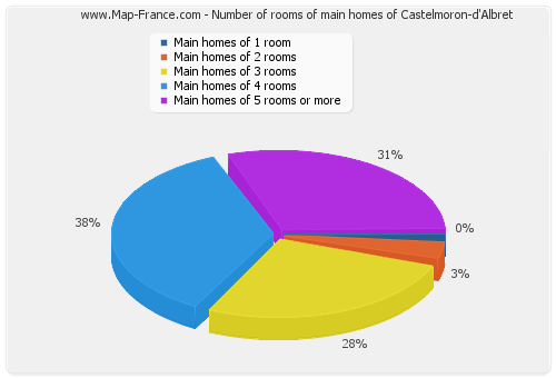 Number of rooms of main homes of Castelmoron-d'Albret