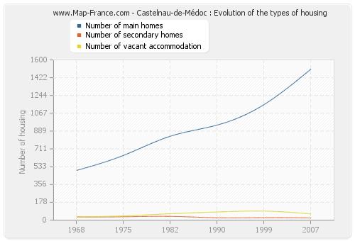 Castelnau-de-Médoc : Evolution of the types of housing