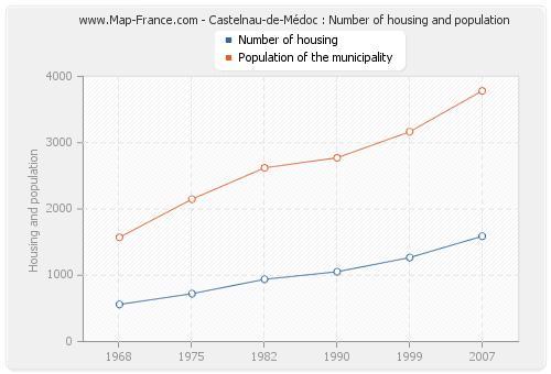 Castelnau-de-Médoc : Number of housing and population