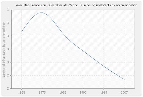 Castelnau-de-Médoc : Number of inhabitants by accommodation